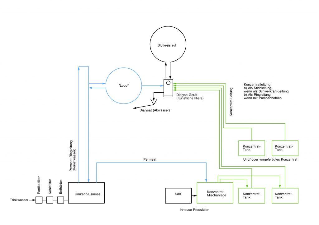 Schema der Ver- und Entsorgung